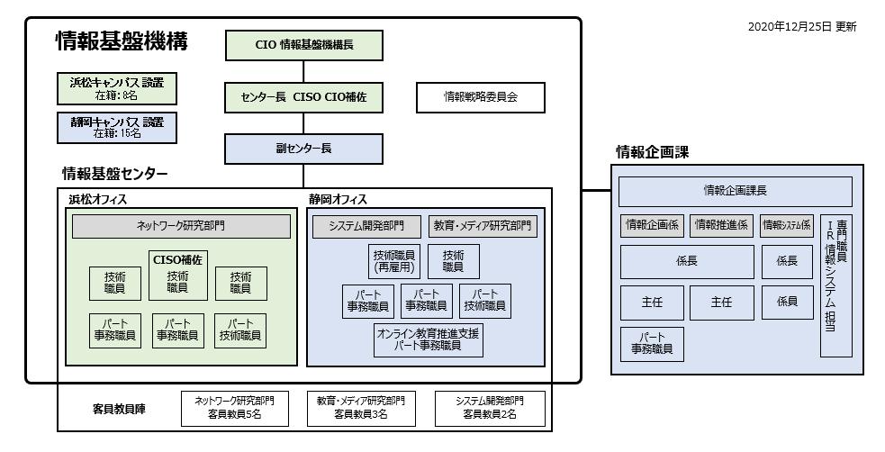 学務 システム 大学 静岡 情報